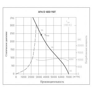 Осевые вентиляторы в корпусе AFH