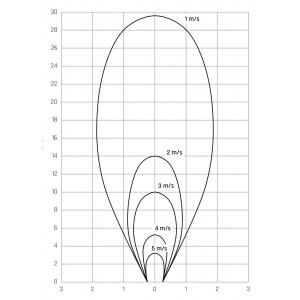 Осевые вентиляторы в корпусе AFS